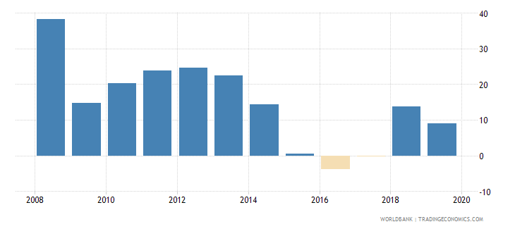 oman adjusted savings net national savings percent of gni wb data