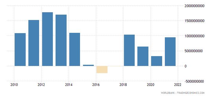 oman adjusted savings net national savings us dollar wb data