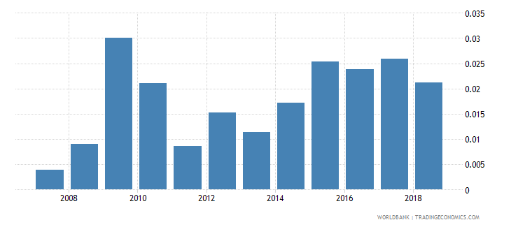 oman agricultural raw materials exports percent of merchandise exports wb data