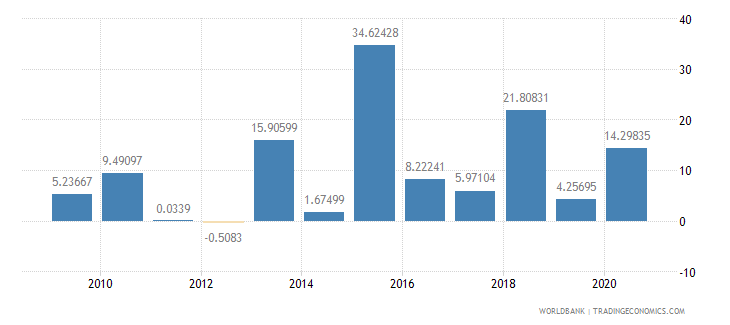 oman agriculture value added annual percent growth wb data