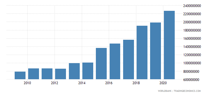 oman agriculture value added constant 2000 us dollar wb data