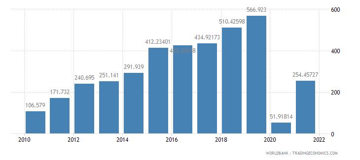 oman air transport freight million ton km wb data