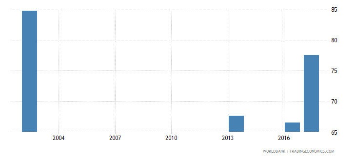 oman all staff compensation as percent of total expenditure in public institutions percent wb data