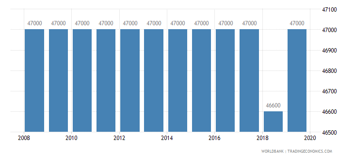 oman armed forces personnel total wb data