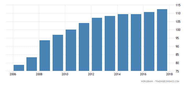 oman average consumer price index 2010 100 wb data