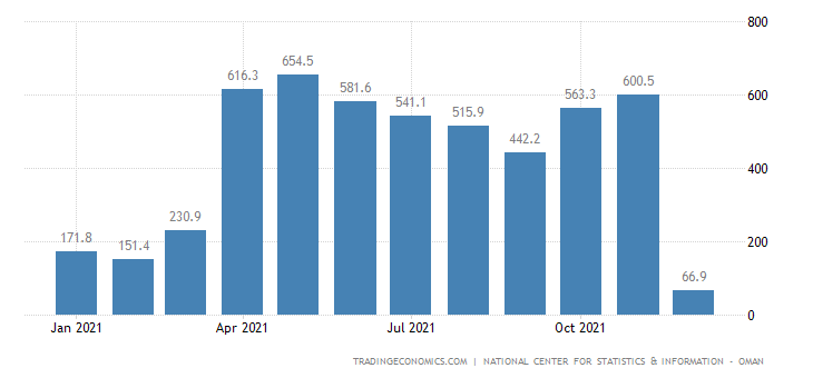 Oman Balance of Trade | 2019 | Data | Chart | Calendar | Forecast | News