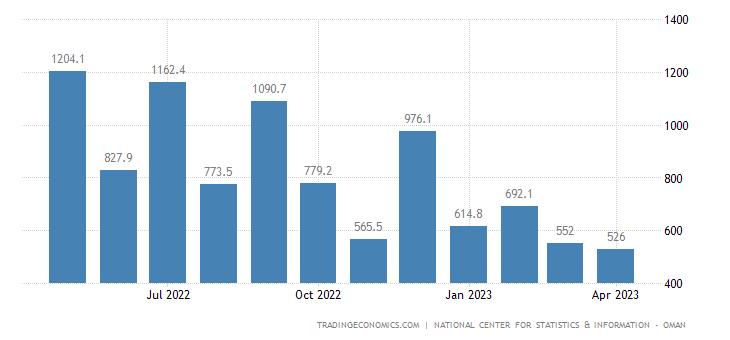 Oman Balance of Trade