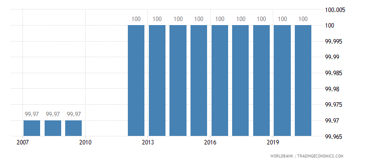 oman binding coverage manufactured products percent wb data