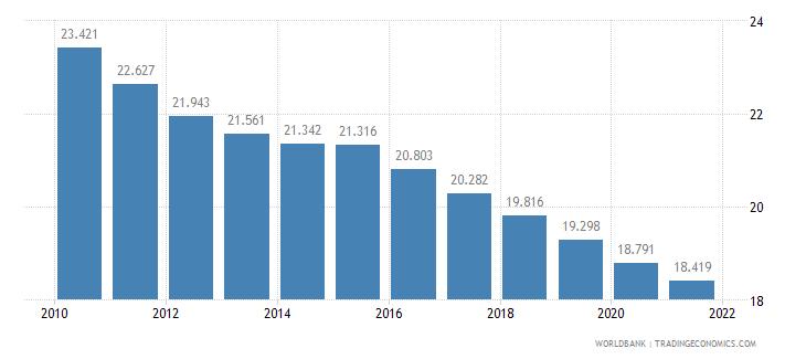 oman birth rate crude per 1 000 people wb data