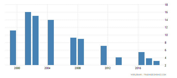 oman capital expenditure as percent of total expenditure in lower secondary public institutions percent wb data