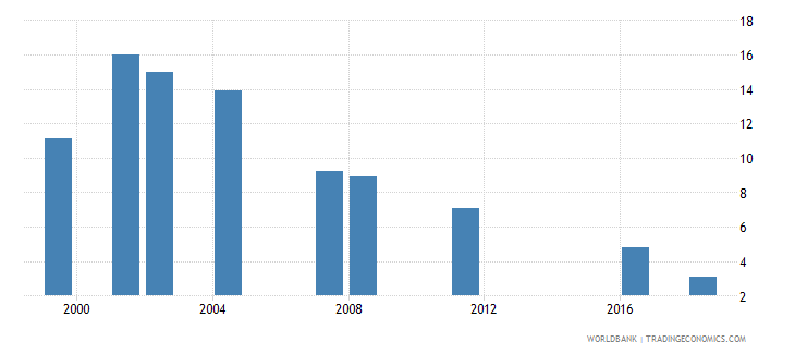 oman capital expenditure as percent of total expenditure in primary public institutions percent wb data