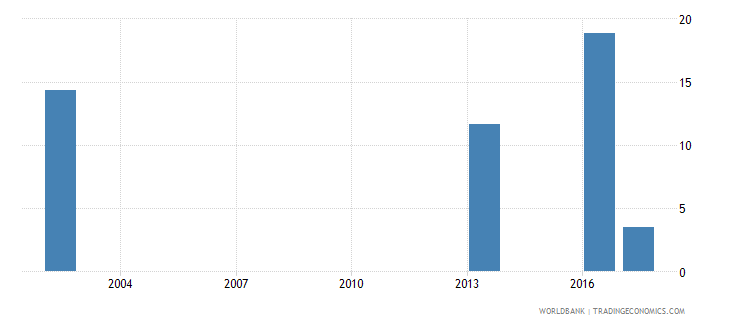 oman capital expenditure as percent of total expenditure in public institutions percent wb data