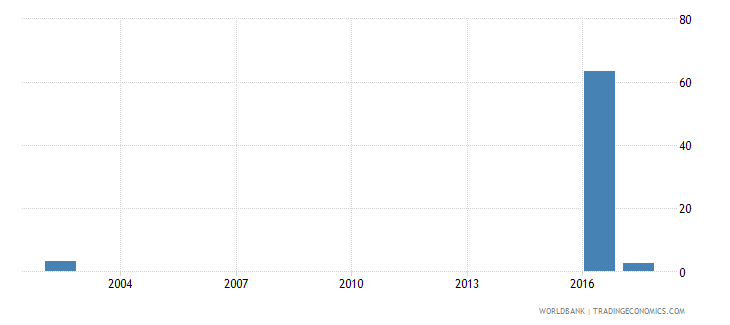 oman capital expenditure as percent of total expenditure in tertiary public institutions percent wb data