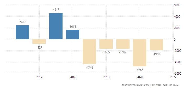 Oman Capital Flows