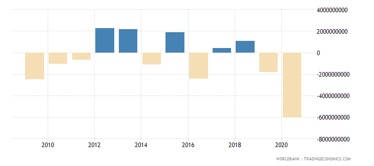 oman changes in inventories us dollar wb data