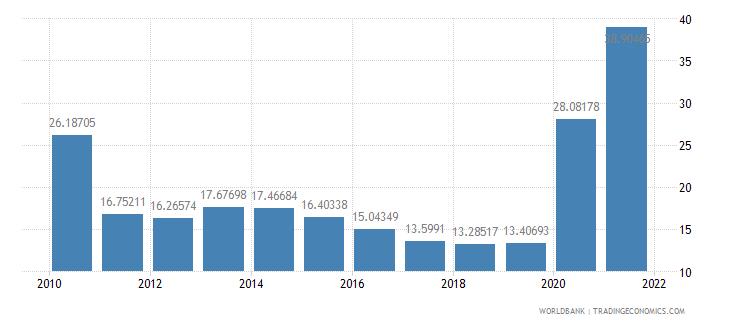 oman communications computer etc percent of service exports bop wb data