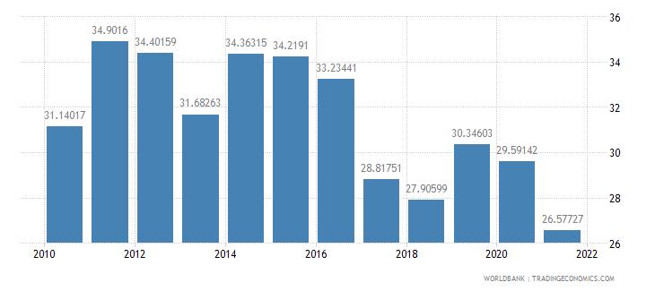 oman communications computer etc percent of service imports bop wb data