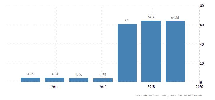 Oman Competitiveness Index