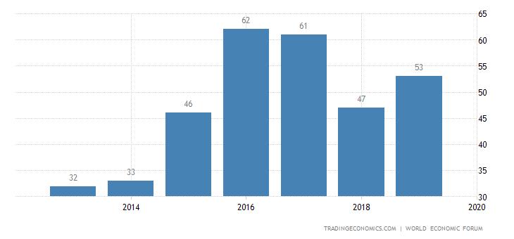 Oman Competitiveness Rank