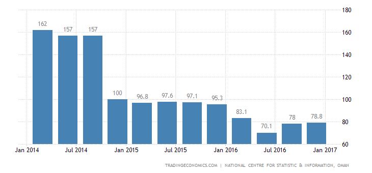 Oman Consumer Confidence