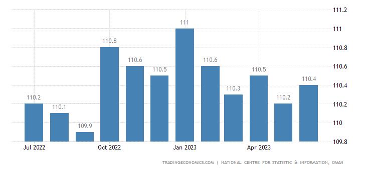 Oman Consumer Price Index (CPI)