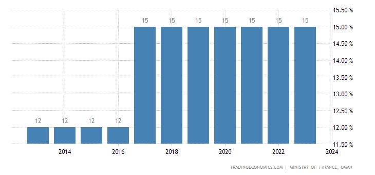 Oman Corporate Tax Rate