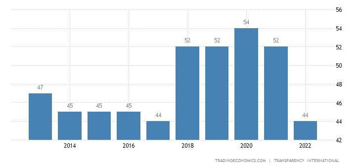 Oman Corruption Index