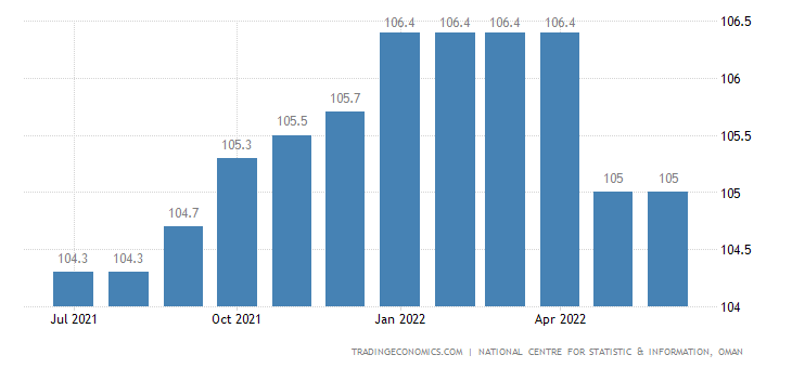 Oman CPI Housing & Utilities