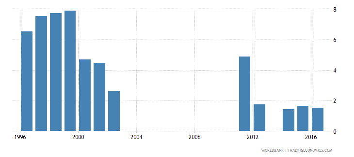 oman cumulative drop out rate to the last grade of primary education female percent wb data