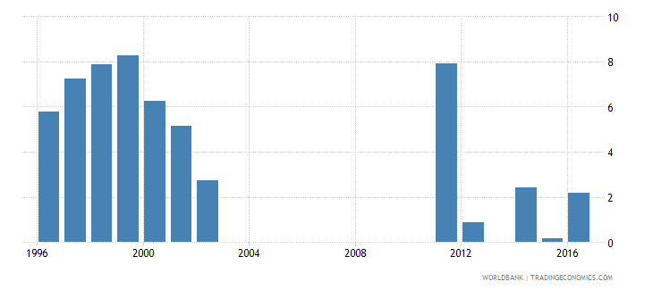 oman cumulative drop out rate to the last grade of primary education male percent wb data