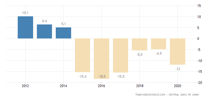 Oman Current Account to GDP