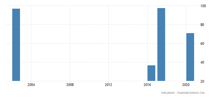 oman current education expenditure tertiary percent of total expenditure in tertiary public institutions wb data
