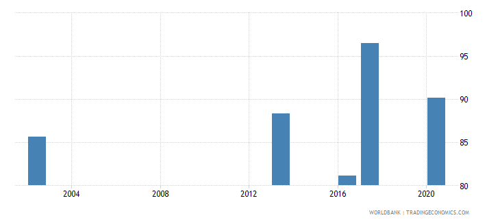 oman current education expenditure total percent of total expenditure in public institutions wb data