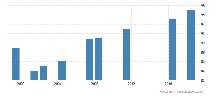 oman current expenditure as percent of total expenditure in primary public institutions percent wb data