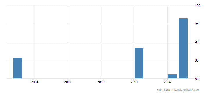 oman current expenditure as percent of total expenditure in public institutions percent wb data