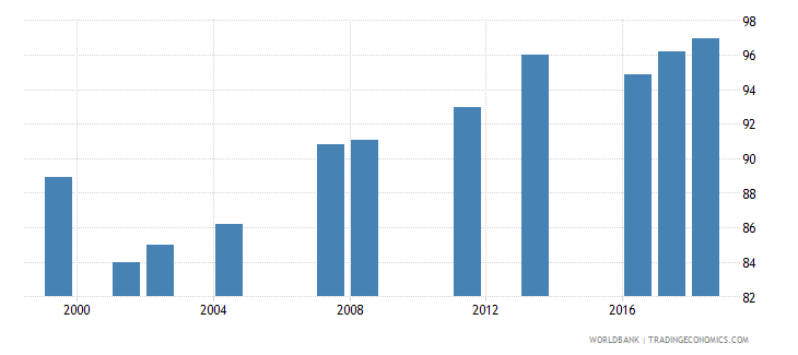 oman current expenditure as percent of total expenditure in secondary public institutions percent wb data