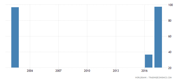 oman current expenditure as percent of total expenditure in tertiary public institutions percent wb data