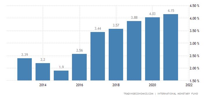 Deposit Interest Rate in Oman