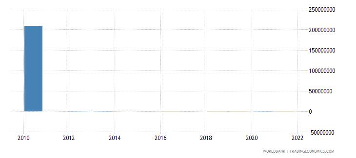 oman discrepancy in expenditure estimate of gdp constant lcu wb data