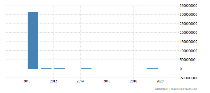 oman discrepancy in expenditure estimate of gdp current lcu wb data