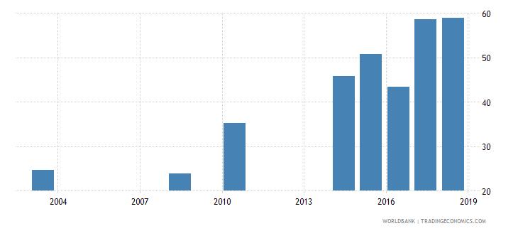 oman elderly literacy rate population 65 years male percent wb data