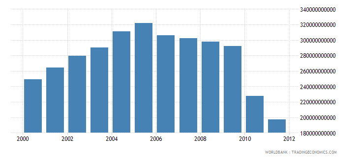 oman electricity production from natural gas sources kwh wb data