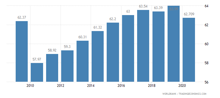 oman employment in services percent of total employment wb data