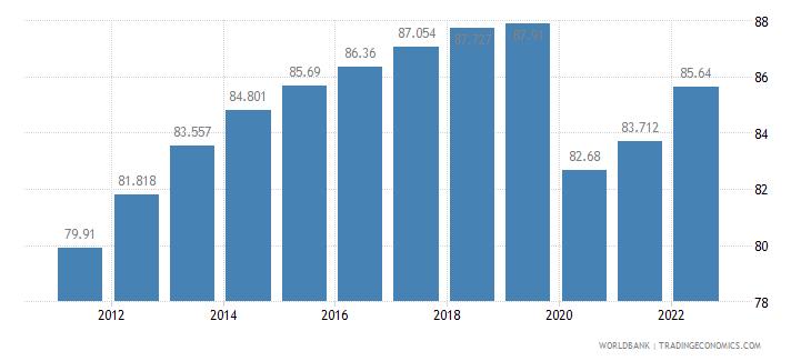 oman employment to population ratio 15 plus  male percent wb data