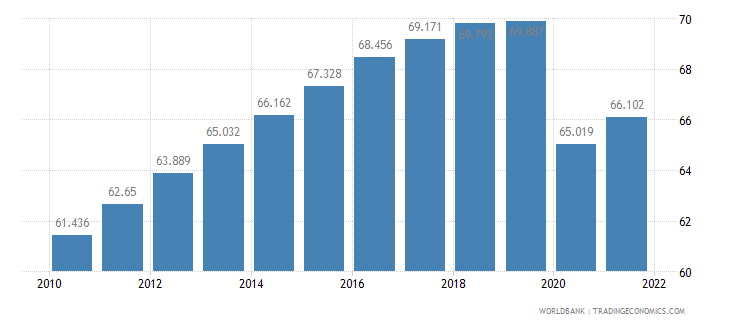 oman employment to population ratio 15 plus  total percent wb data