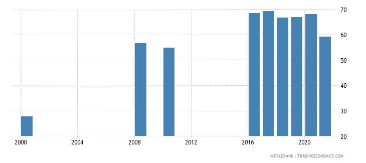 oman employment to population ratio 15 total percent national estimate wb data