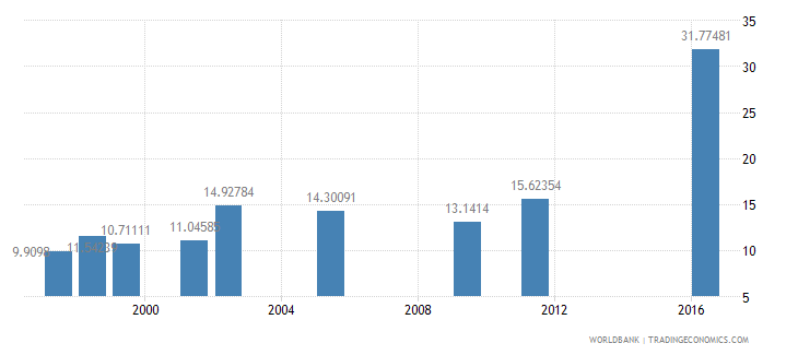 oman expenditure per student primary percent of gdp per capita wb data