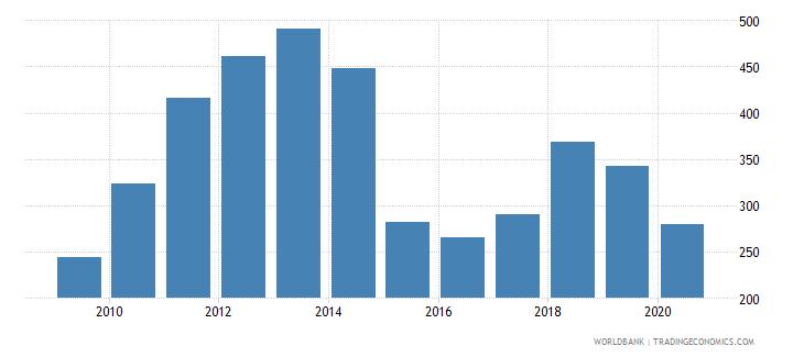 oman export value index 2000  100 wb data