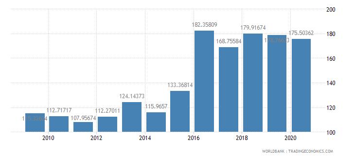 oman export volume index 2000  100 wb data