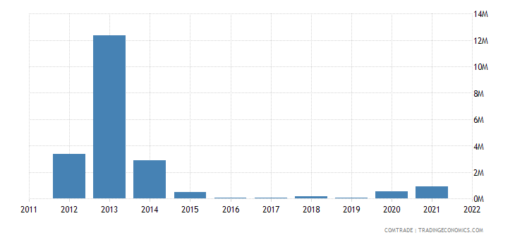 oman exports bulgaria